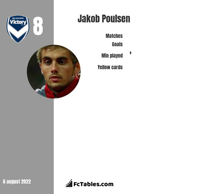 Jakob Poulsen infographic statistics for Melbourne Victory
