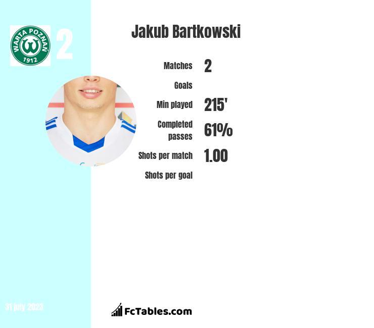 Jakub Bartkowski infographic