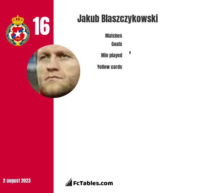 Jakub Błaszczykowski infographic