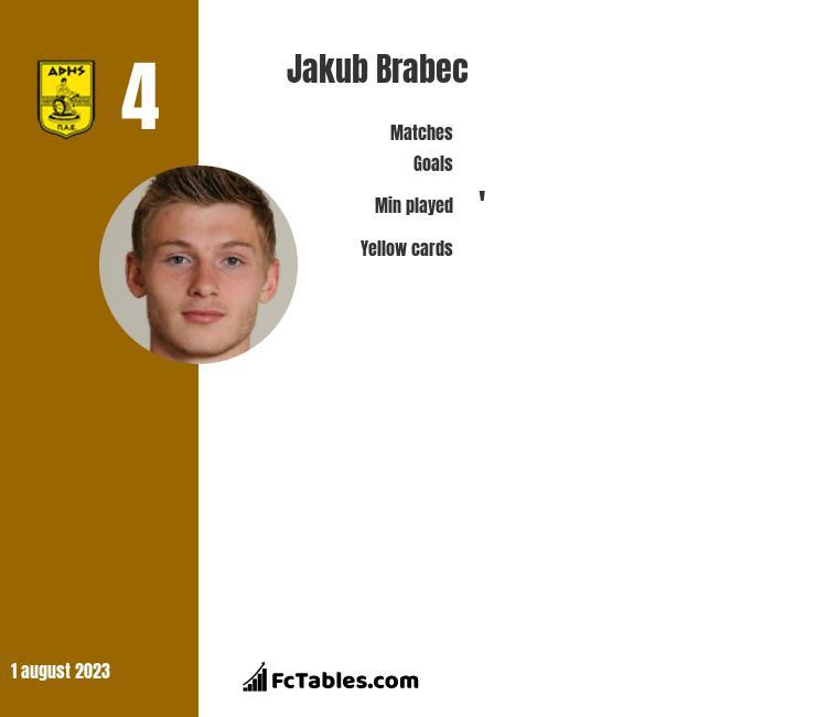 Jakub Brabec infographic