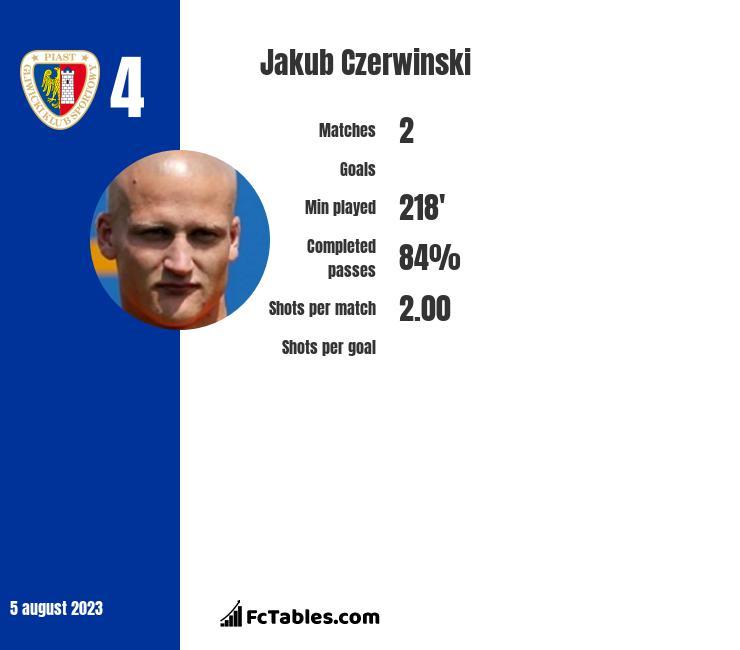 Jakub Czerwiński infographic