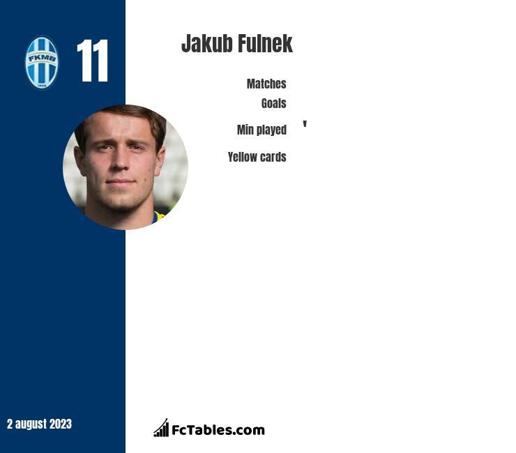 Jakub Fulnek infographic