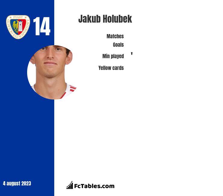 Jakub Holubek infographic