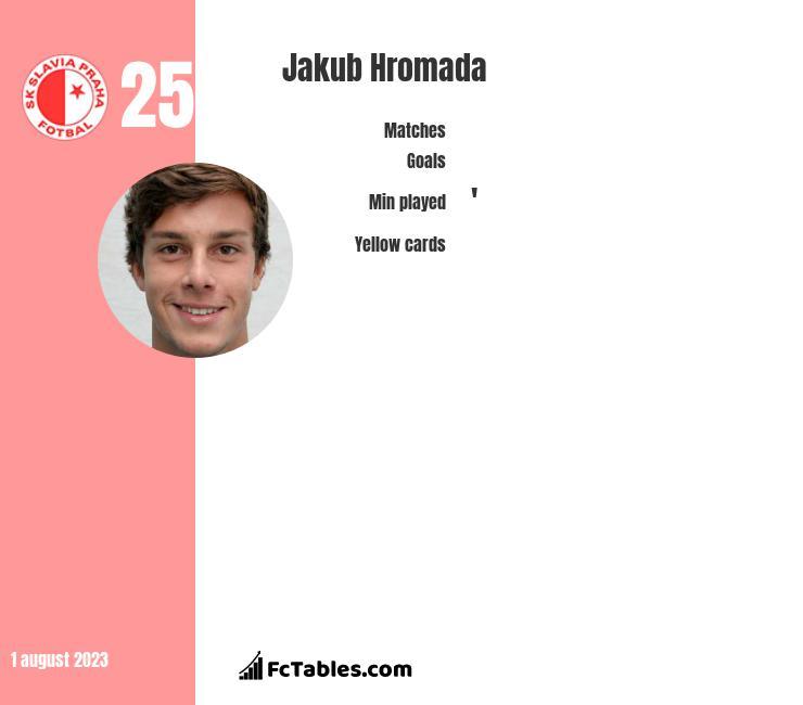 Jakub Hromada infographic
