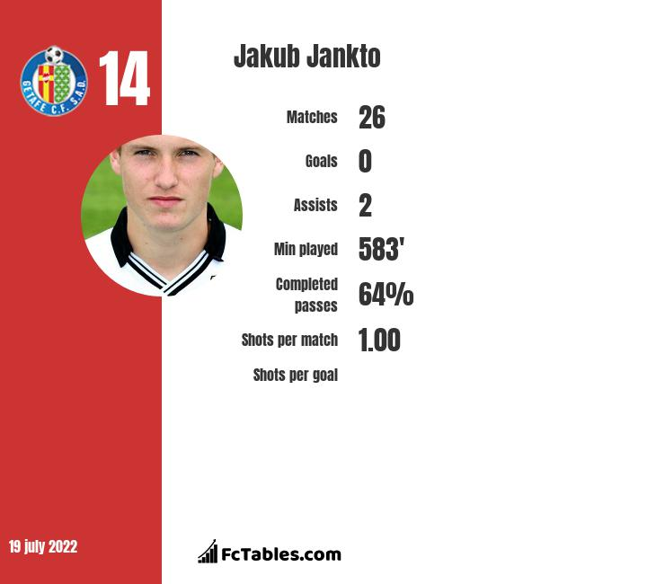 Jakub Jankto infographic