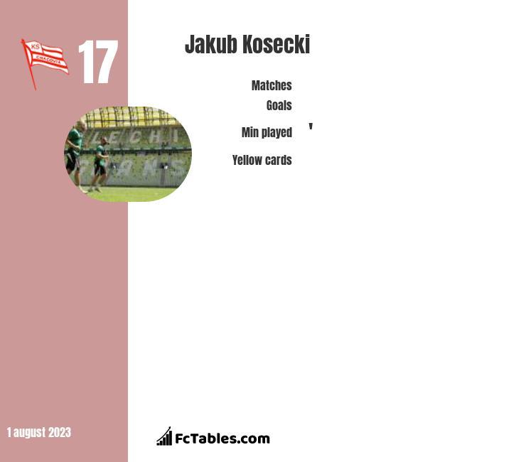 Jakub Kosecki infographic