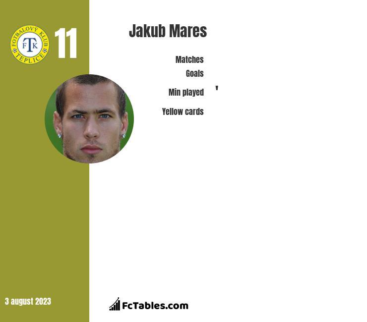 Jakub Mares infographic