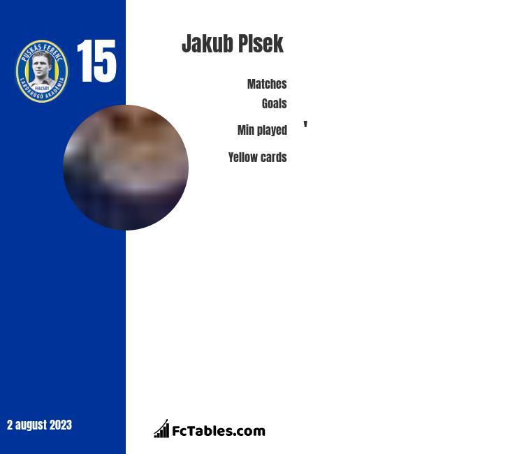 Jakub Plsek infographic