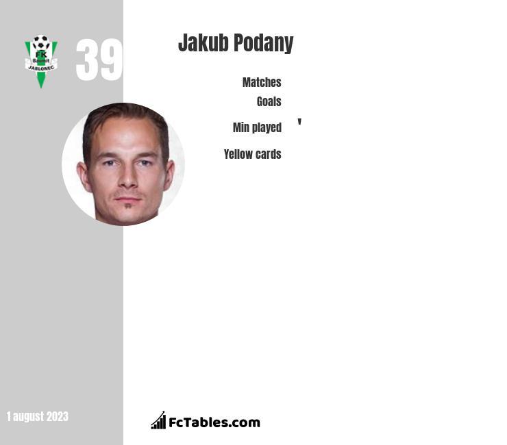 Jakub Podany infographic