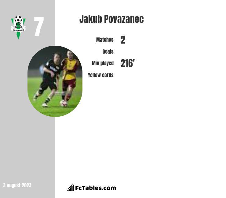 Jakub Povazanec infographic