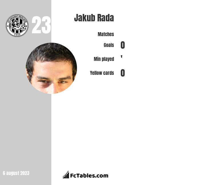 Jakub Rada infographic