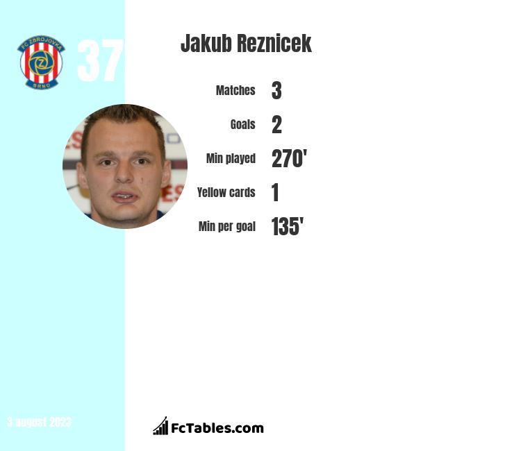 Jakub Reznicek infographic