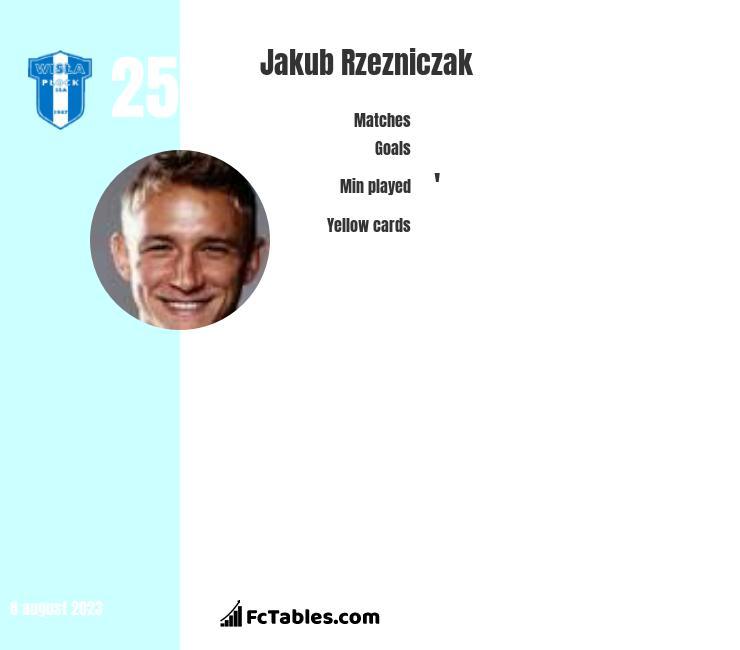 Jakub Rzezniczak infographic
