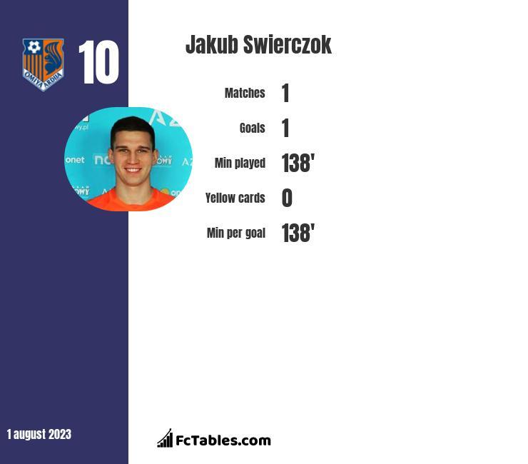 Jakub Swierczok infographic