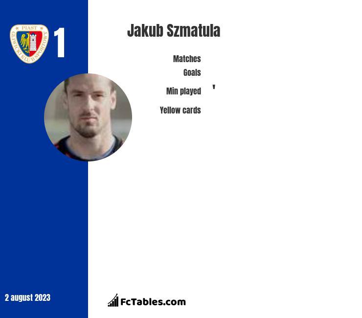 Jakub Szmatuła infographic