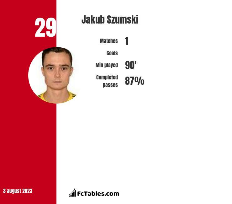 Jakub Szumski infographic