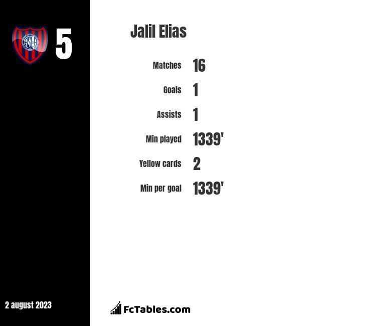 Jalil Elias infographic