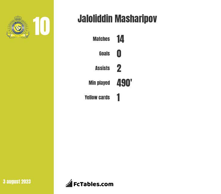 Jaloliddin Masharipov infographic