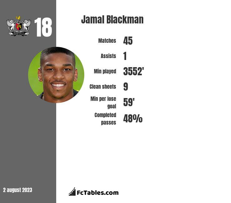 Jamal Blackman infographic