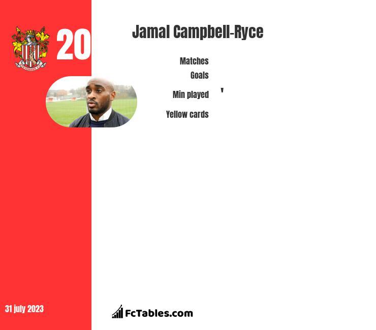 Jamal Campbell-Ryce infographic