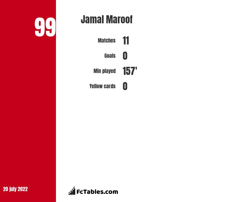Jamal Maroof infographic