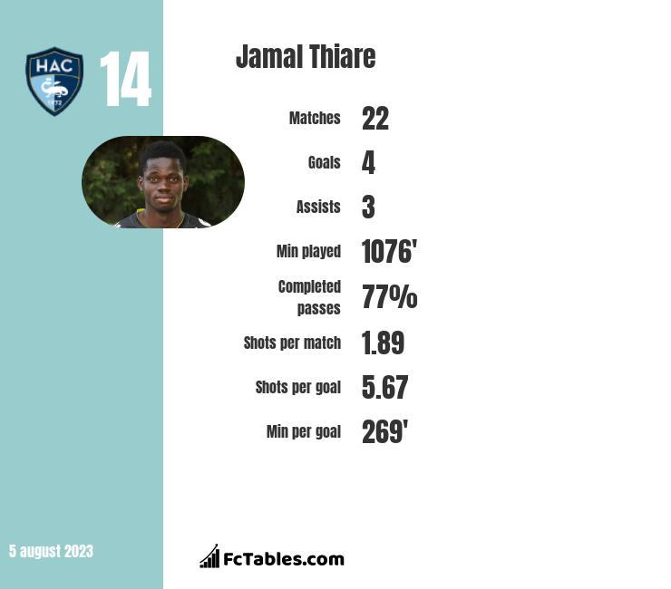 Jamal Thiare infographic