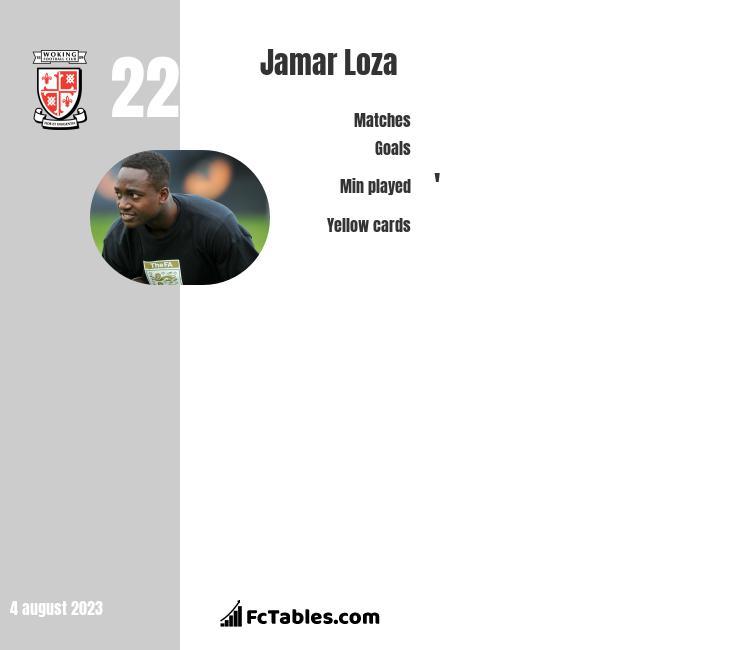 Jamar Loza infographic