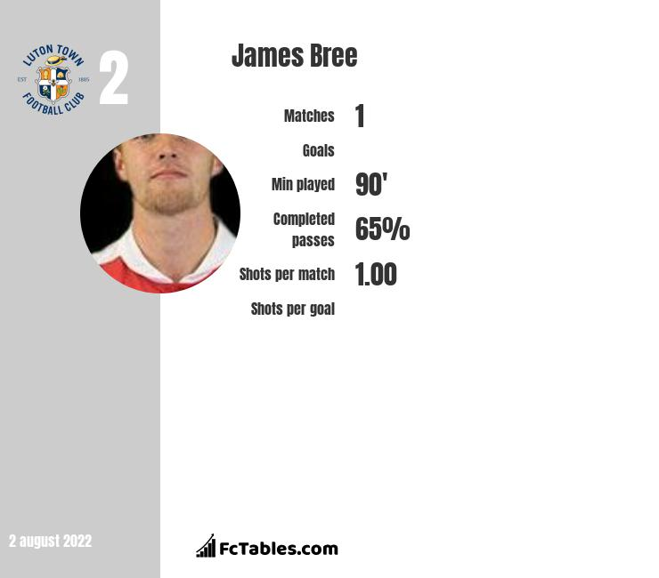 James Bree infographic statistics for Luton Town