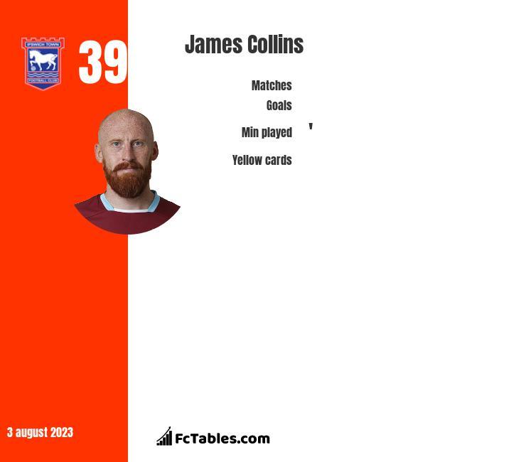 James Collins infographic statistics for West Ham
