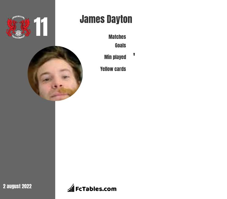 James Dayton infographic statistics for Leyton Orient