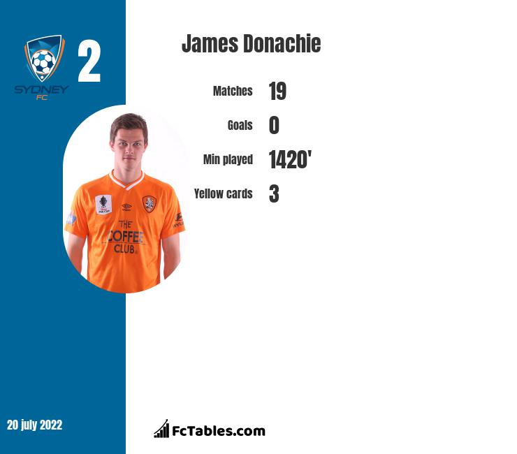 James Donachie infographic statistics for Melbourne Victory