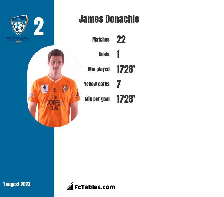 James Donachie infographic