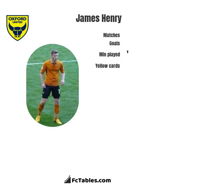 James Henry infographic