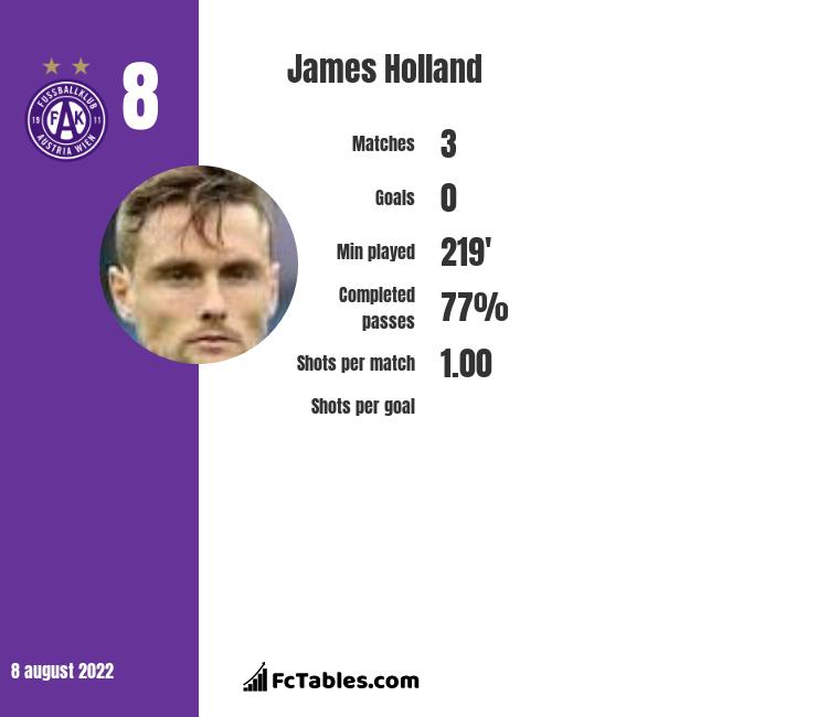 James Holland infographic