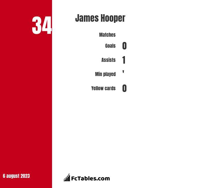 James Hooper infographic