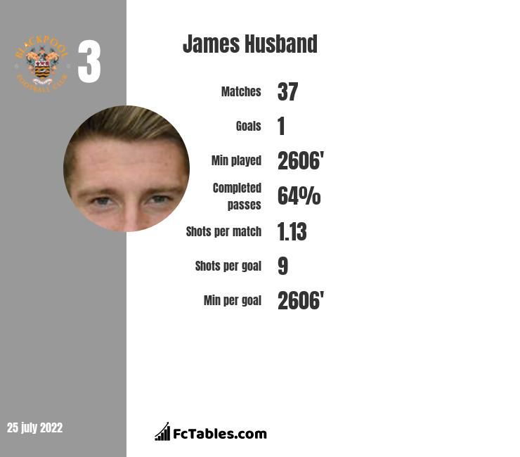 James Husband infographic statistics for Blackpool