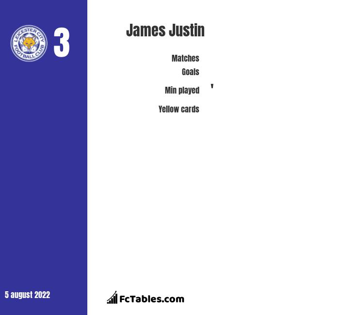 James Justin infographic statistics for Leicester