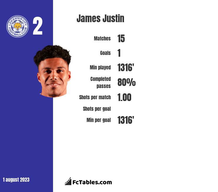 James Justin infographic