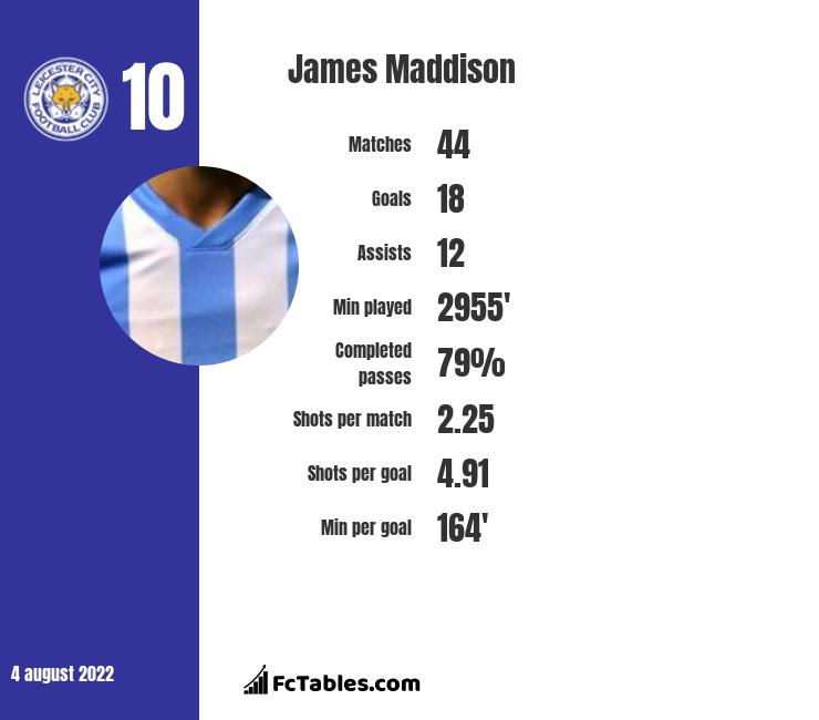 James Maddison infographic