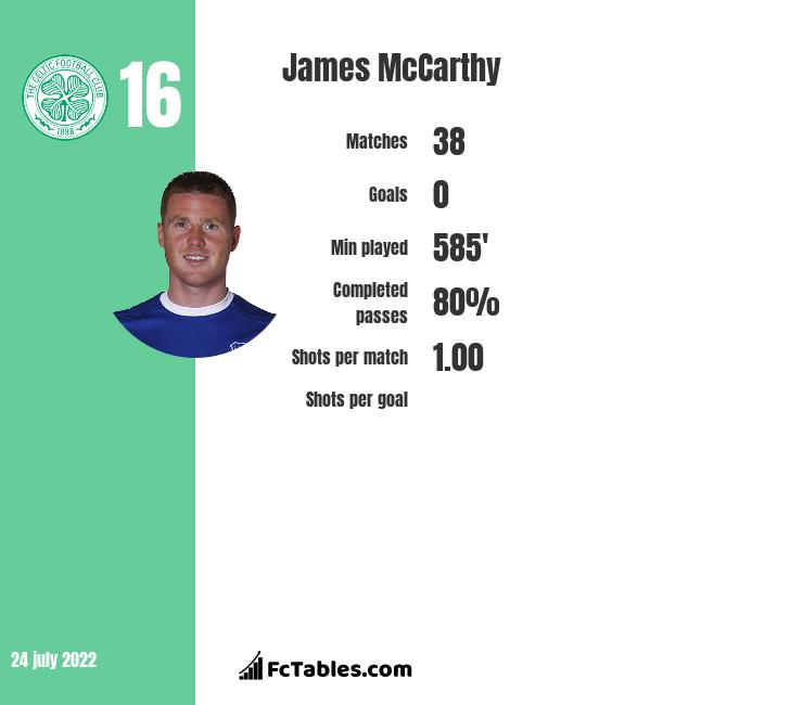 James McCarthy infographic
