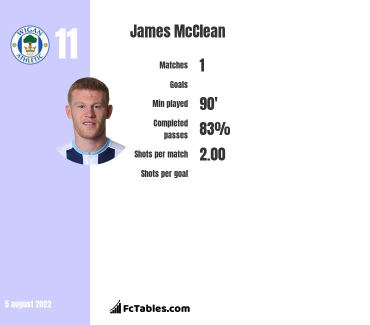 James McClean infographic statistics for Stoke City
