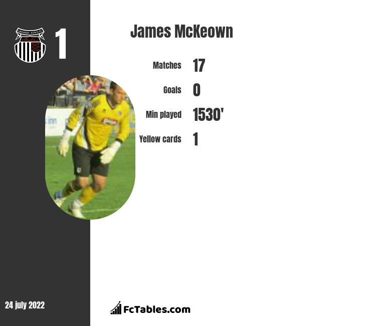 James McKeown infographic