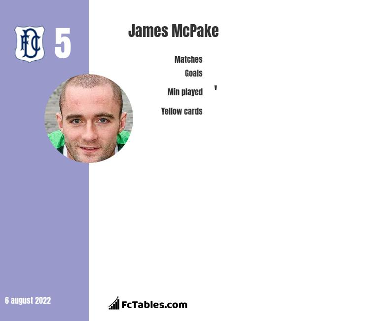 James McPake infographic statistics for Dundee FC