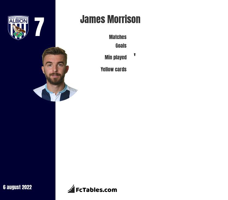 James Morrison infographic statistics for West Bromwich Albion