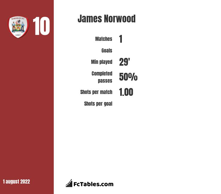 James Norwood stats