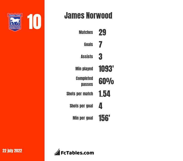 James Norwood infographic