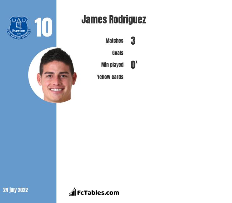 James Rodriguez infographic