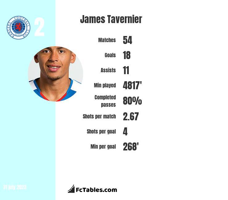 James Tavernier infographic
