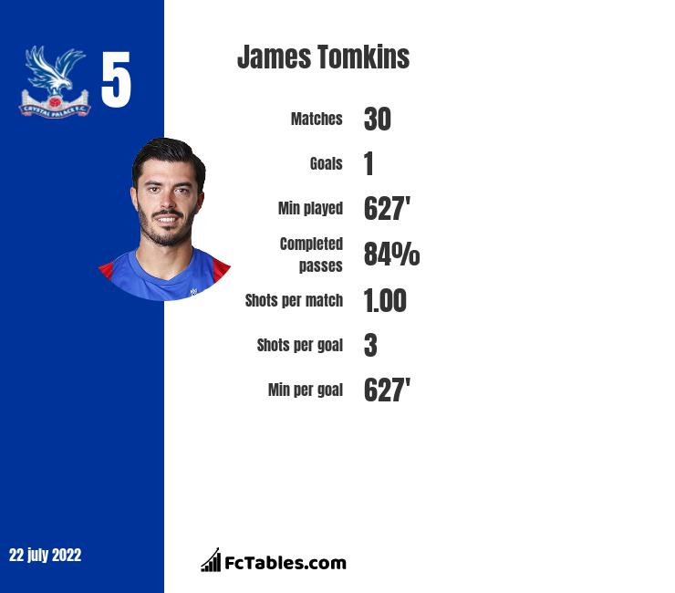 James Tomkins infographic statistics for Crystal Palace