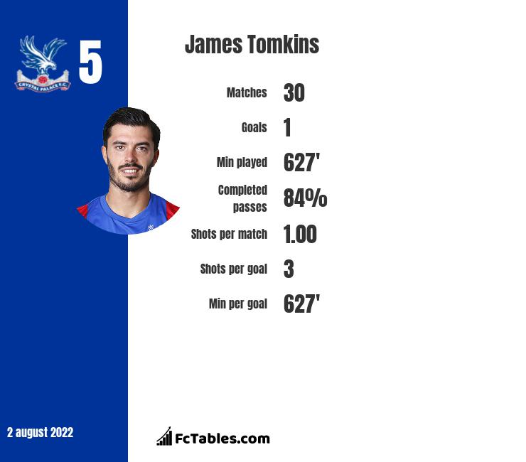 James Tomkins infographic